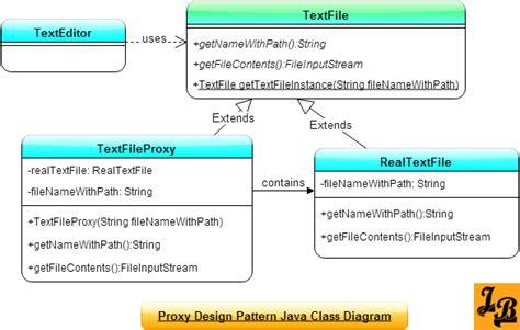 pattern programs in java pdf proxy design pattern in java
