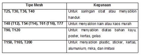 Screen Kayu 50x70 T90 1 artikel artikel mengenal sablon
