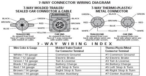 bargman 7 way trailer wiring diagram efcaviation