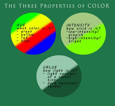 the three properties of color visual ly
