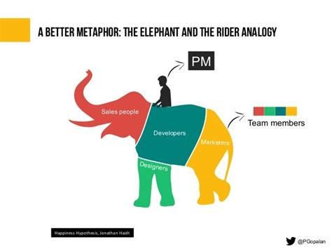sle of metaphor a better metaphor the elephant and the rider analogy