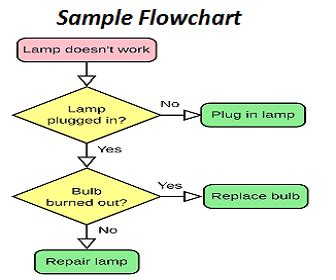 flowchart tutorial for beginners c language flowchart dotnet programmer