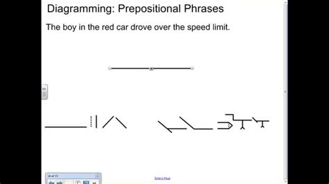 diagramming prepositional phrases diagramming prepositional phrases