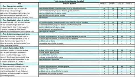 le berger test test de cbell pour mieux choisir chiot