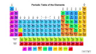 color coded periodic table search results for color coded periodic table of elements