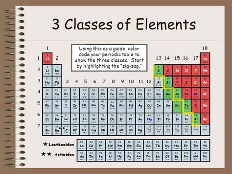 color coded periodic table the periodic table of elements ppt