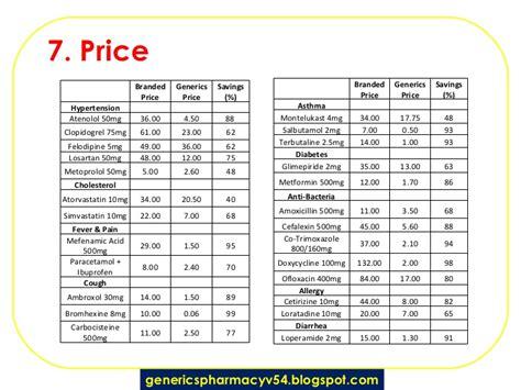 Cytotec For Sale Philippines 2017 Group 2 Generics Pharmacy V2 2003