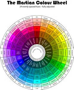 Visual art theory the colours evolution