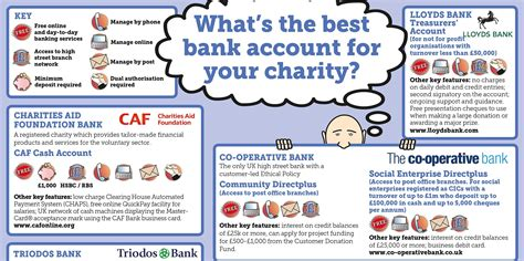 Find The Right Charity Bank Account For You Third News