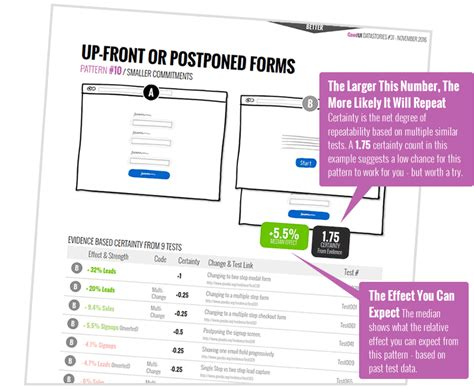 pattern based test goodui datastories higher conversion rates and winning a