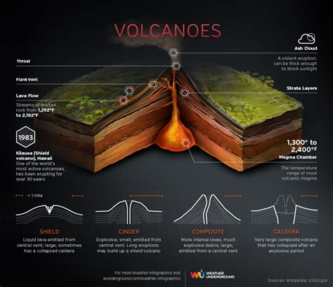 Cross Section Of A Volcano by Volcanoes Weather Underground