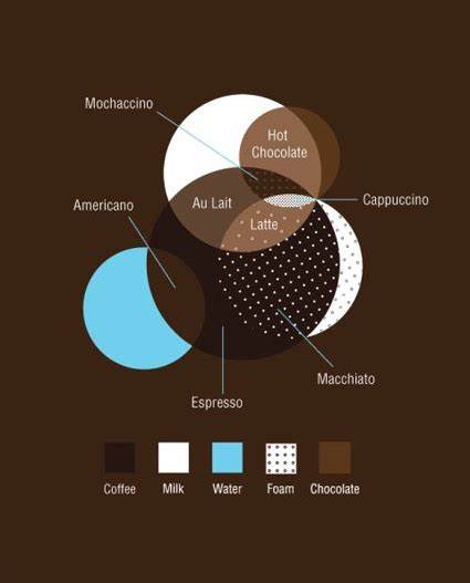 35 Amazing Coffee Infographics Your Audience Will Love
