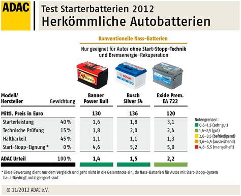 adac test siege auto autobatterien im test 2012