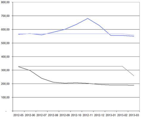 dynamische diagramme erstellen excel 2013 excel vba diagramm datenbereich erweitern powerview at