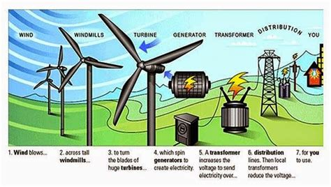 how wind turbine generate electricity electrical