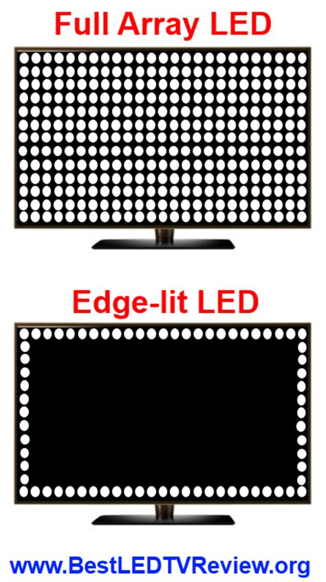 which is better edge lit or backlit led tv 60 inch led tv deals best 60 70 lcd hdtv models and