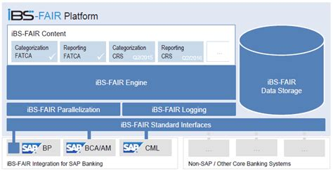 crs banking crs fatca ibs fair ibs innovative banking solutions ag