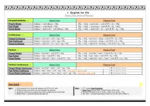 таблица passive английского языка