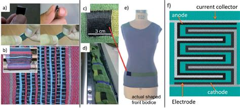 knitted supercapacitors knitted supercapacitors 28 images new sock technology uses urine to generate electricity