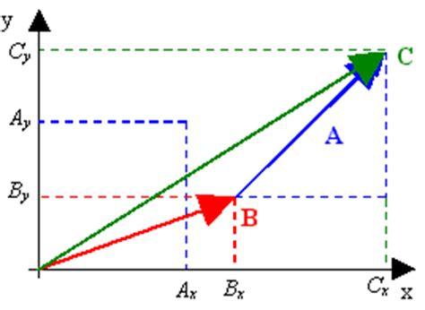 imagenes vectores fisica algo mas que f 205 sica fisica i tema 2 suma de vectores