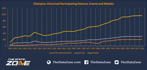 2016 forecasting the medal table the stats zone
