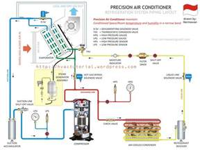 precision air conditioner hermawan s refrigeration and air conditioning systems
