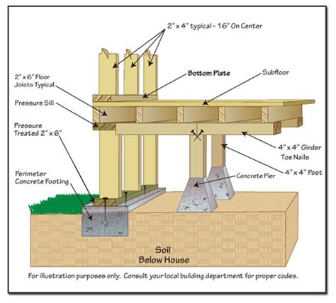 17 best images about pier and beam on pinterest house plans home design and post and beam 17 best images about creativity on pinterest faux stone