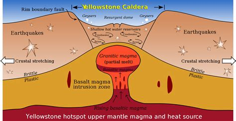cross section of the world reading magma predicting giant eruptions the why files