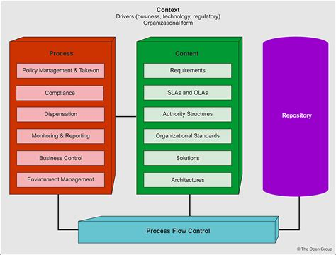 it governance framework template architecture governance
