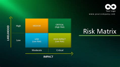 risk matrix template find the complete powerpoint