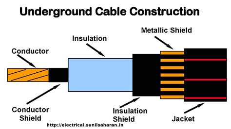 underground cable definition and basics terms