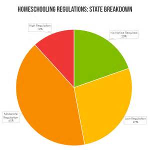 home schooling requirements state homeschooling laws the digital hippies
