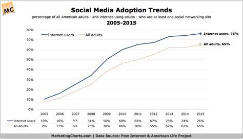 Adoption Is It The Trend by Social Media Update Adoption Trends By Demographic