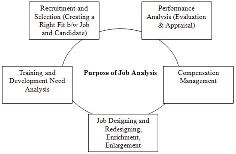 purpose of job analysis