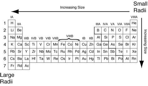 Atomic Radii Trends | Grandinetti Group Atomic Radius Size Periodic Table
