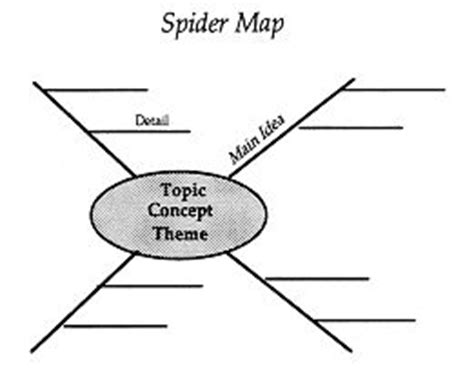 spider map graphic organizer pinterest the world s catalog of ideas