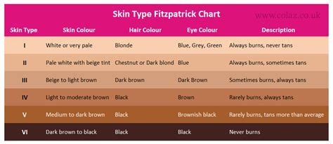 what color to die hair according skin color fitzpatrick chart for laser hair removal
