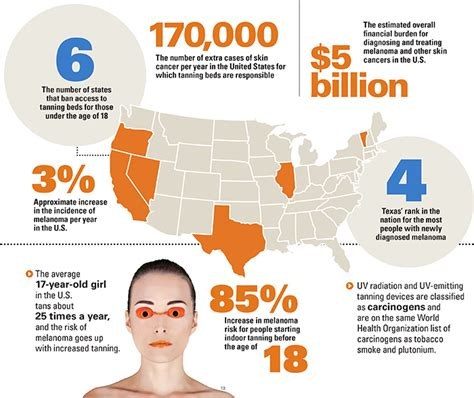 tanning bed facts skin cancer awareness month health alliance blog helping you be your best
