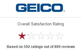 geico insurance review auto motorcycle home complex