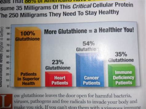 Cellar Antioxidant Defense And Detoxication System In The by Gsh 3 Cell Defense Promotes Glutathione A Primary Cellular