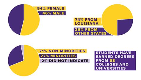 Demographics Of One Year Mba Programs by Student Demographics Lsu About Lsu