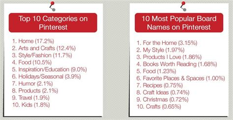 top pinterest boards most popular pinterest crafts myideasbedroom com