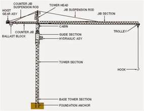 Crane Parts Knowledge A Parts Of Tower Crane Electronic And Mechanic