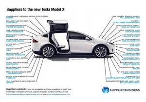 Tesla Electric Car Components Suppliers To The New Tesla Model X Supplierinsight