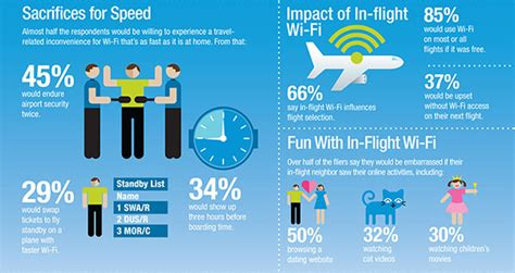 wi fi and connectivity travel experience american airlines survey passengers choose airlines based on onboard wi fi