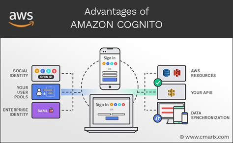 amazon cognito advantages of amazoncognito