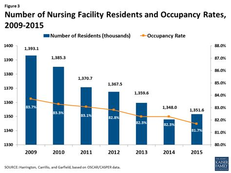 nursing facilities staffing residents and facility deficiencies nursing facilities staffing residents and facility
