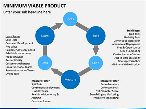 Minimum Viable Product Powerpoint Template Sketchbubble Minimum Viable Product Template