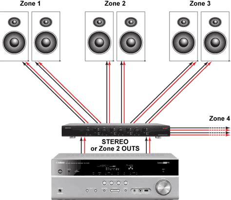 whole house speaker wiring wiring diagram whole house audio love wiring diagram ideas