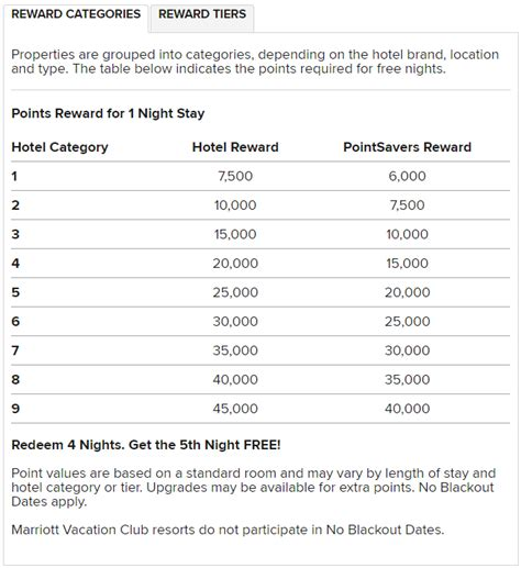 Marriot Mba Credit Requirement by Marriott Category Points Required Pointsnerd